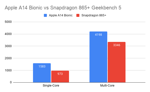Apple A14 Bionic vs Snapdragon 865+ Geekbench 5
