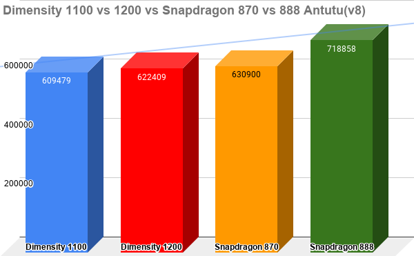 Dimensity-1100-vs-1200-vs-Snapdragon-870-vs-888-Antutuv8