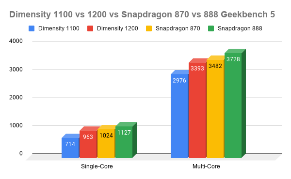 Dimensity-1100-vs-1200-vs-Snapdragon-870-vs-888-Geekbench-5